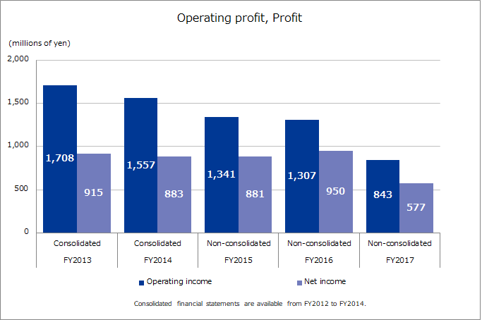 Operating Profit, Net Profit