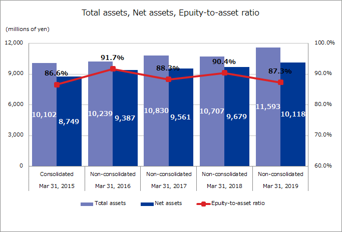 Total assets, Net assets, Equity-to-asset ratio