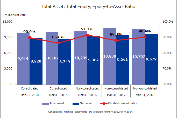 Total Asset, Total Equity, Equity-to-Asset Ratio