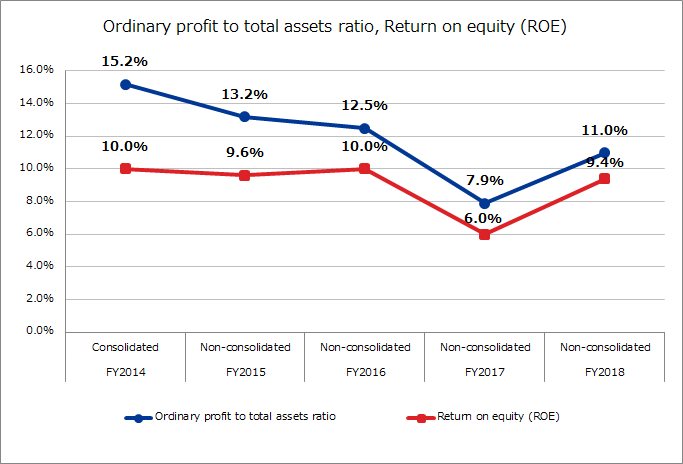 Ordinary profit to total assets ratio, Return on equity (ROE)