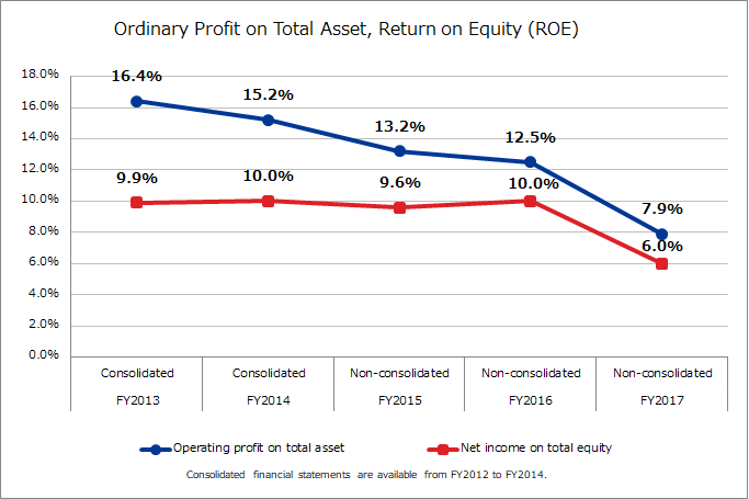Ordinary Profit on Total Assets, Return on Equity (ROE)