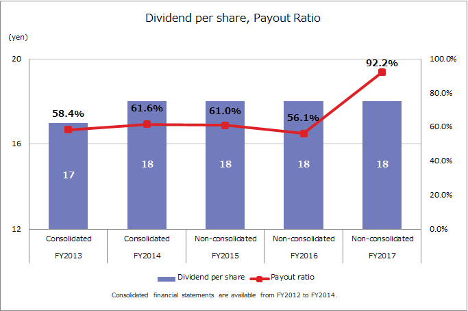 Dividend per share, Payout ratio